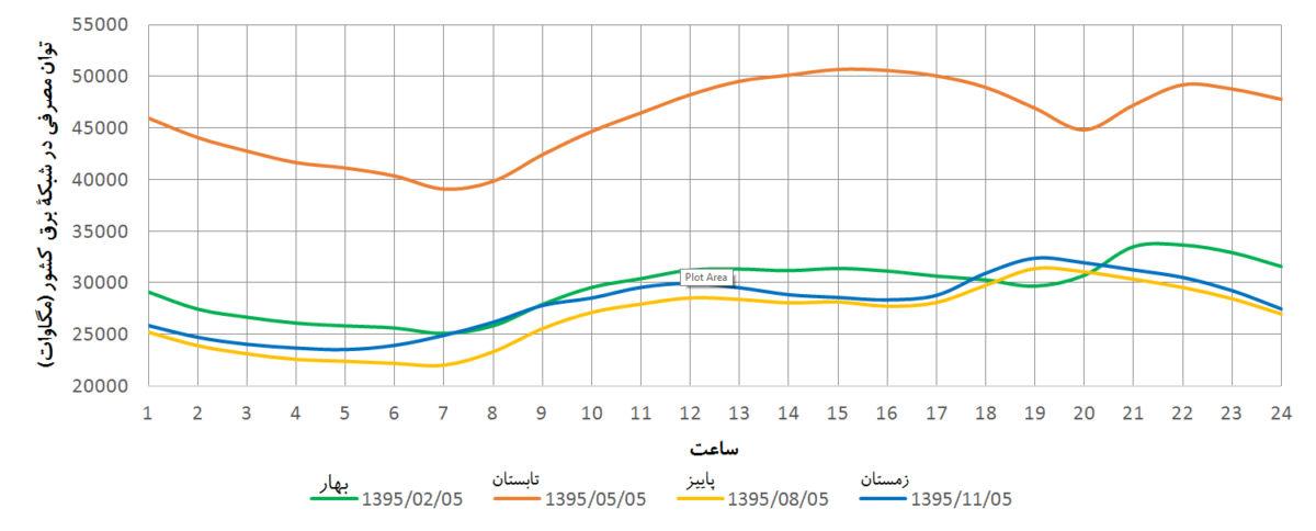 نمودار الگوی مصرف در شبکۀ برق ایران در فصل های مختلف
