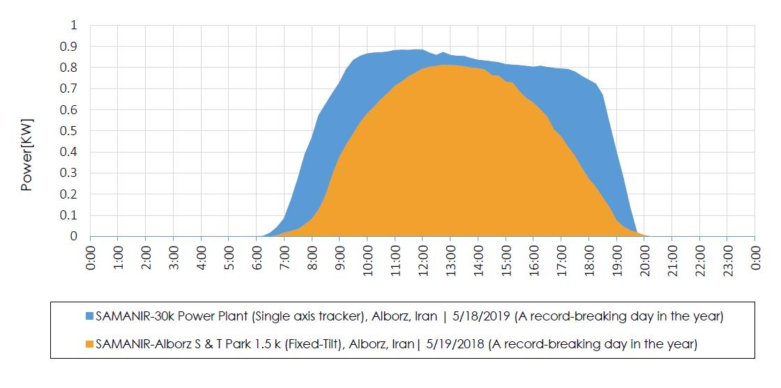 single axis tracker Versus fixed tilt